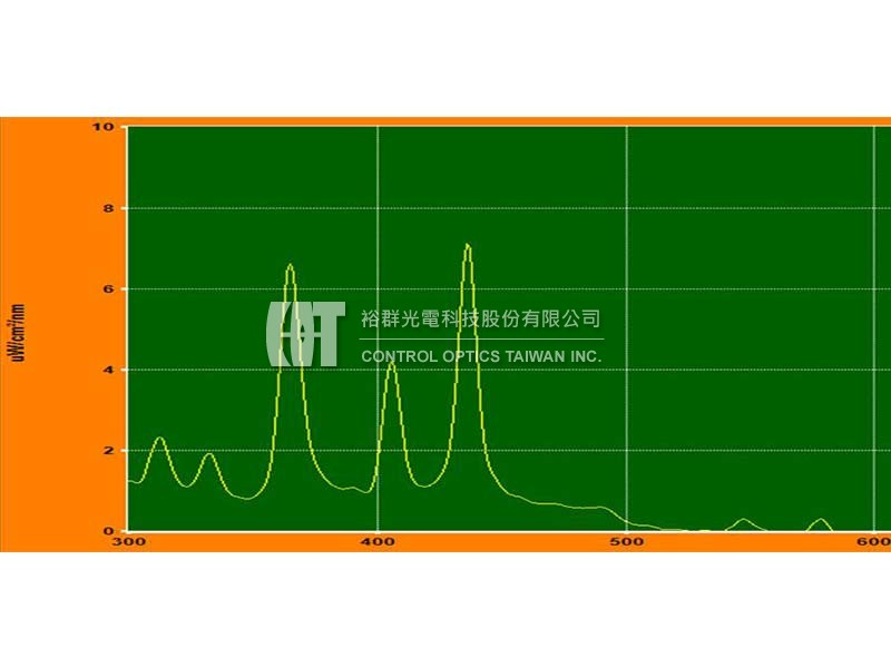 Spectral measurements for UV exposure system-Control Optics Taiwan, Inc