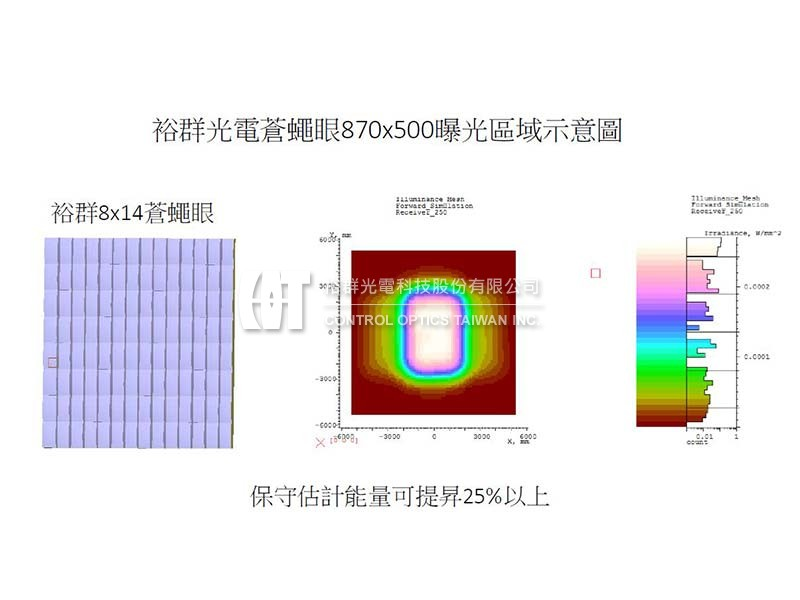 Optical system reconstruction for UV exposure system-Control Optics Taiwan, Inc